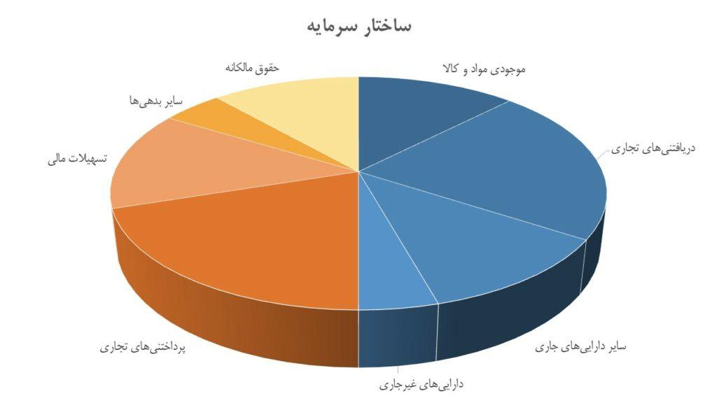 تحلیل بنیادی شرکت بین المللی محصولات پارس (شپارس)   مرداد 1400