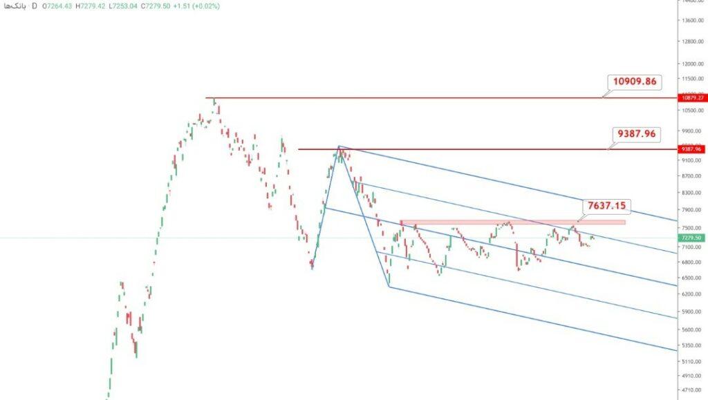 نمودار تحلیل تکنیکال شاخص گروه بانکی (روزانه)