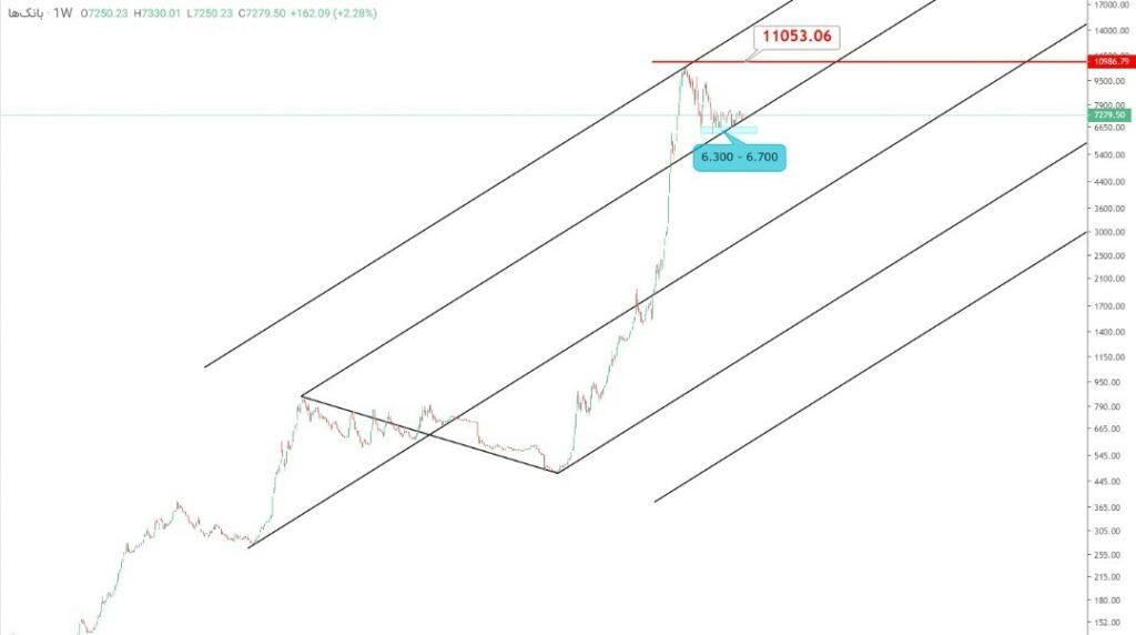 نمودار تحلیل تکنیکال شاخص گروه بانکی (هفتگی)