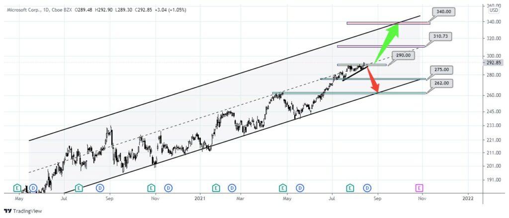 تحلیل تکنیکال سهام مایکروسافت (Microsoft)   25 مرداد