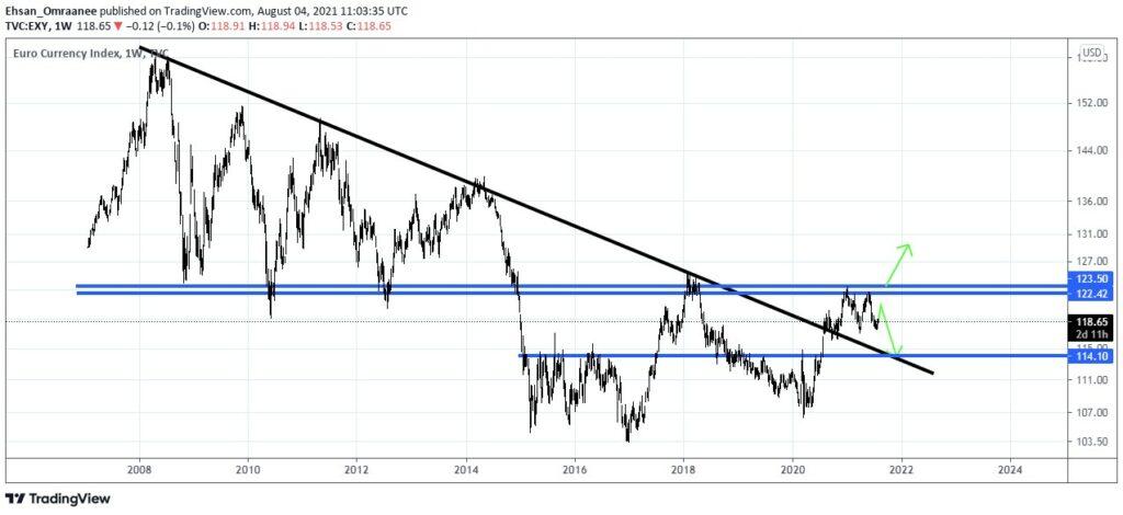 نمودار تحلیل تکنیکال شاخص یورو