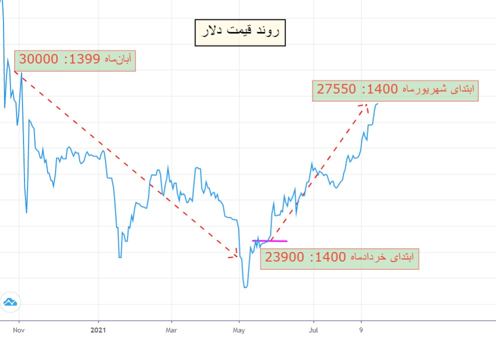 آیا رشد قیمت دلار تداوم مییابد؟