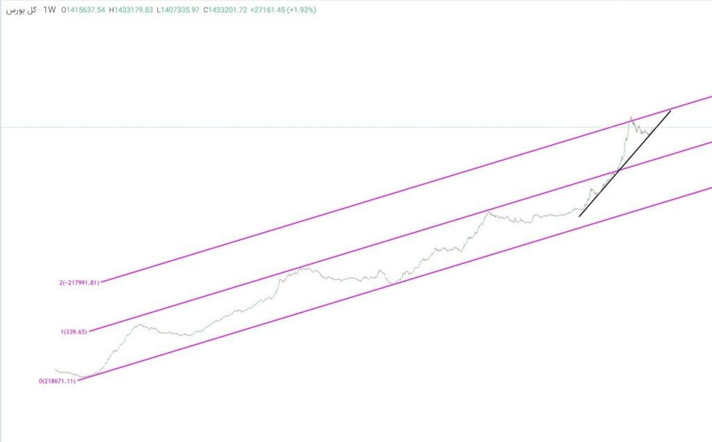 نمودار تحلیل تکنیکال شاخص کل (هفتگی)