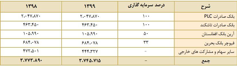 تحلیل بنیادی وبصادر مرداد 1400