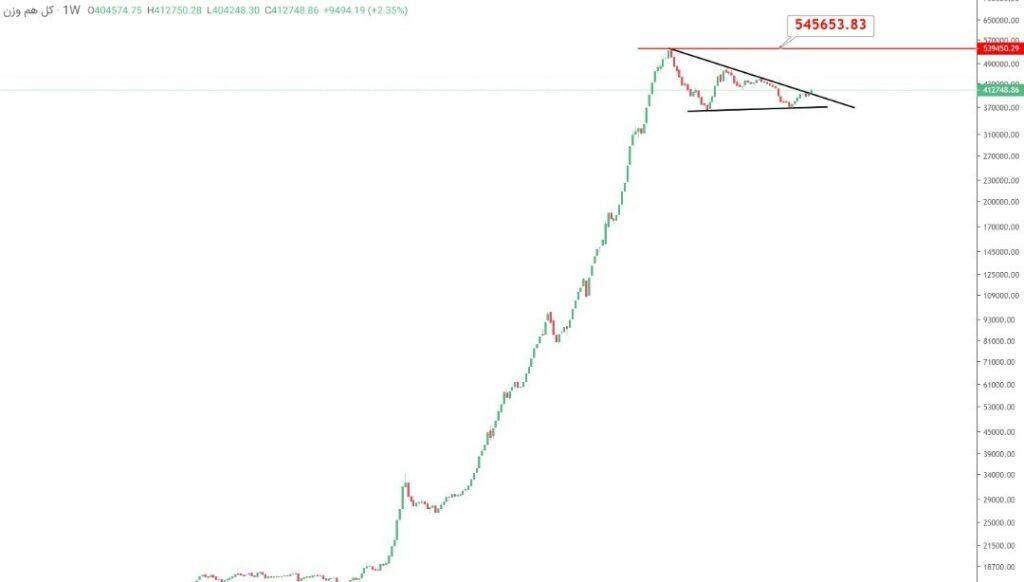 نمودار تحلیل تکنیکال شاخص کل هموزن هفتگی