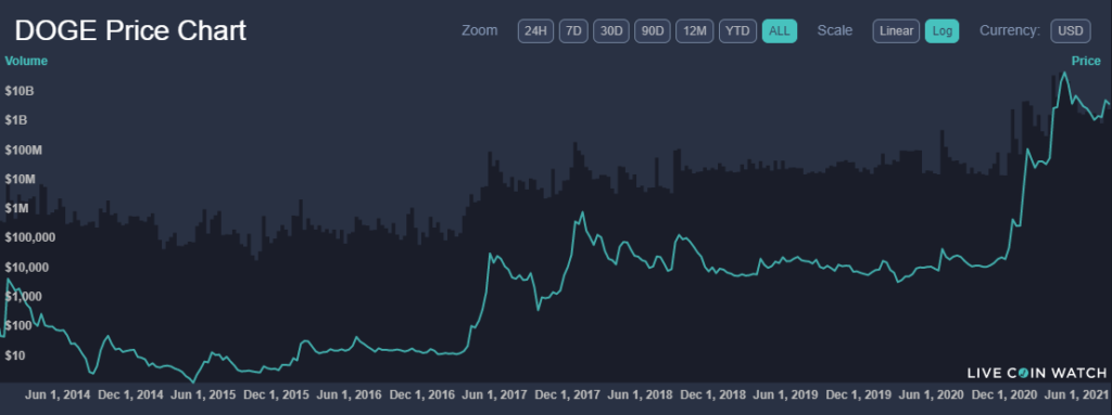dogrcoin-price.png