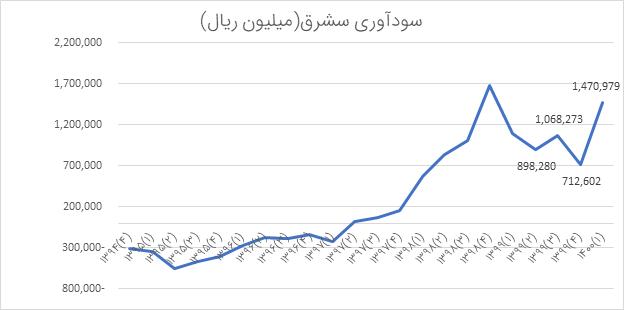 تحلیل بنیادی سشرق   مرداد1400