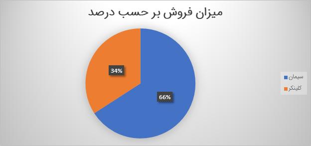 تحلیل بنیادی سپاها   مرداد 1400