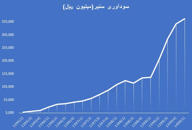 تحلیل بنیادی سنیر   مرداد 1400