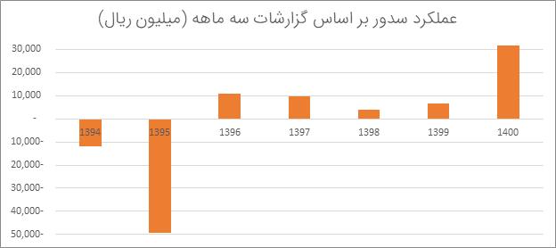 تحلیل بنیادی سدور | مرداد 1400