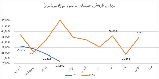 تحلیل بنیادی سخاش | مرداد1400