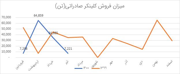 تحلیل بنیادی سبهان | مرداد1400