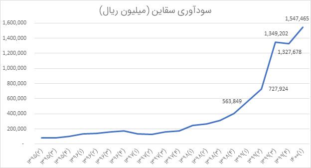 تحلیل بنیادی سقاین | مرداد1400