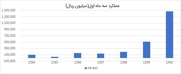 تحلیل بنیادی ساروم | مرداد 1400