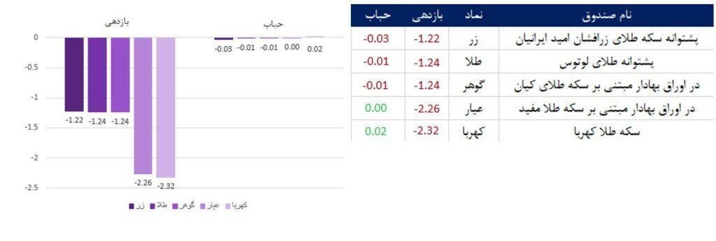 عملکرد صندوقهای طلا: