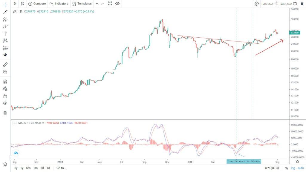 بررسی دلار بعنوان موتور محرک بورس