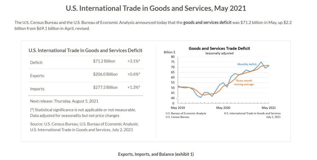 بهبود تراز تجاری ایالات متحده آمریکا