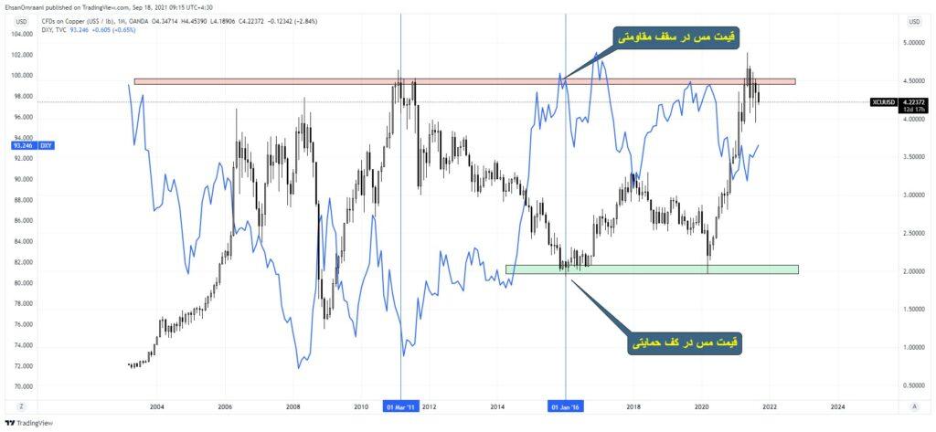 نمودار ماهیانه مقایسه ای شاخص دلار با قیمت مس