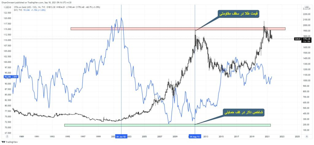نمودار ماهیانه قیمت اونس طلا (نمودار مشکی) در مقایسه با شاخص دلار (نمودار نارنجی)