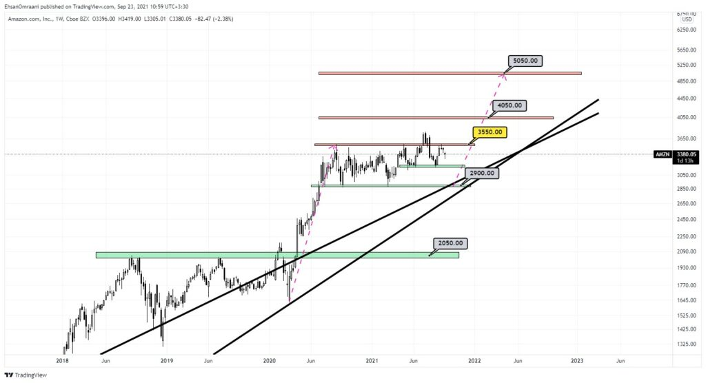 تحلیل تکنیکال سهام آمازون