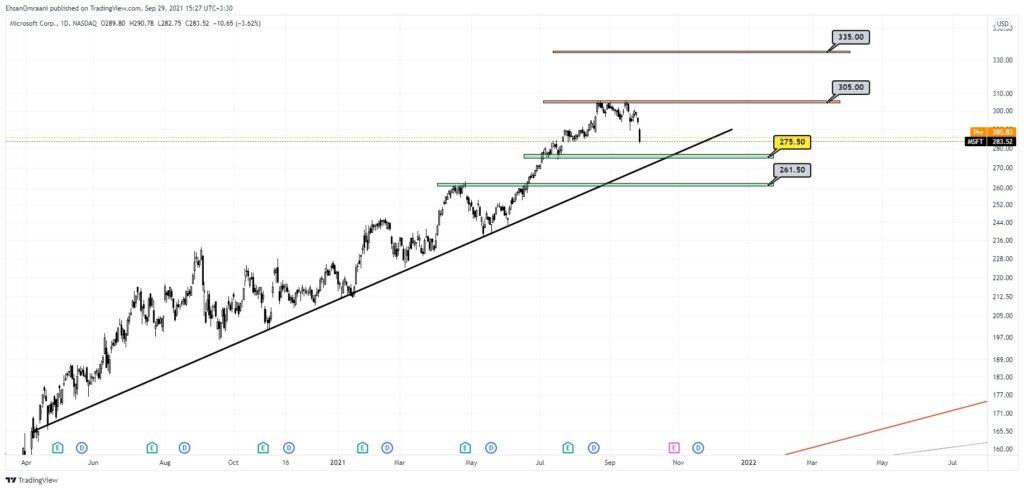 نمودار  تحلیل تکنیکال سهام مایکروسافت (روزانه)