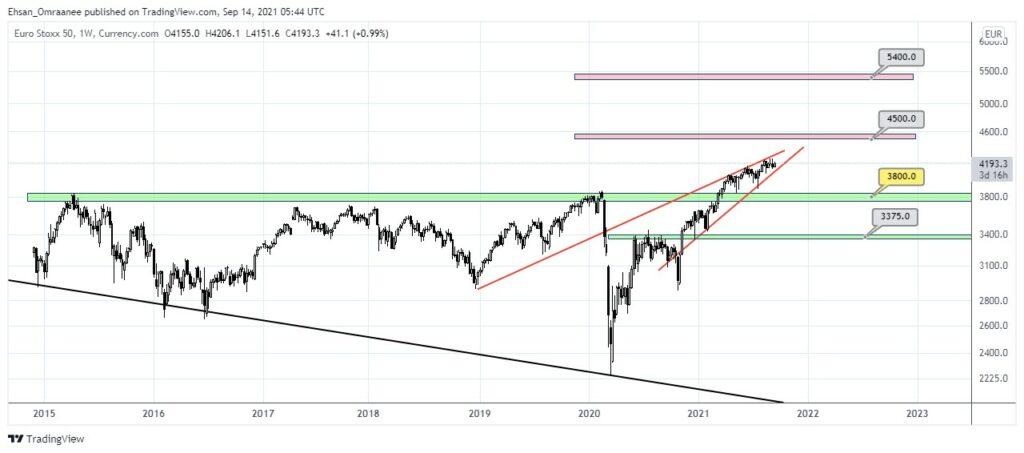 تحلیل تکنیکال شاخص یورو استاکس