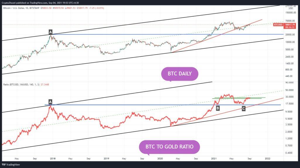 نمودار تحلیل تکنیکال نسبت قیمت بیت کوین به طلا