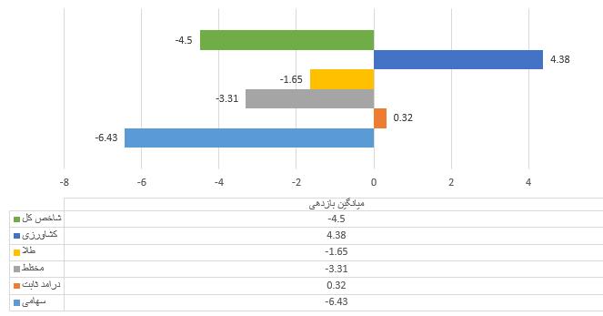 بازدهی صندوقها در انواع مختلف نسبت به شاخص کل بورس
