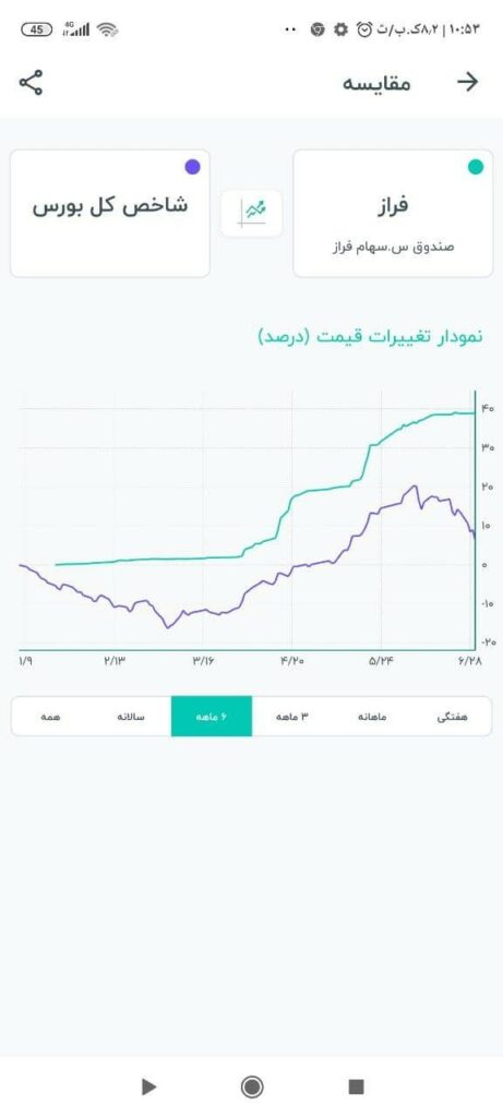 مقایسه قیمت معاملاتی صندوق فراز داریک (نماد: فراز) با شاخص کل بورس