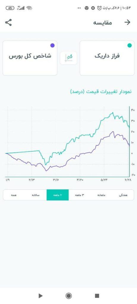 مقایسه قیمت NAV صندوق فراز داریک با شاخص کل بورس