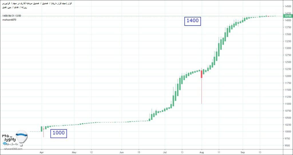 نمودار قیمتی صندوق فراز داریک