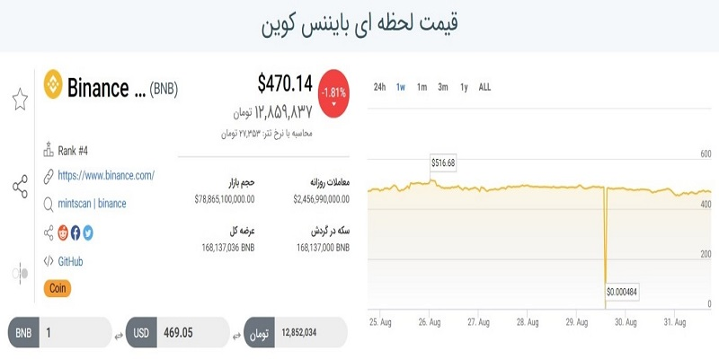 نمودار عمق بازار بایننس