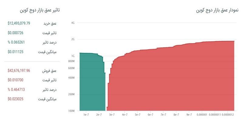 نمودار عمق بازار دوج کوین