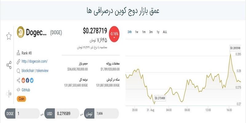 نمودار عمق بازار دوج کوین2