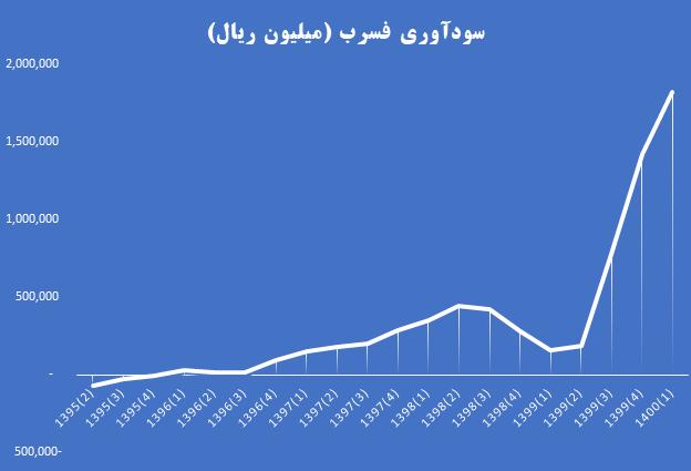 درباره شرکت ملی سرب و روی ایران روند سودآوری فسرب