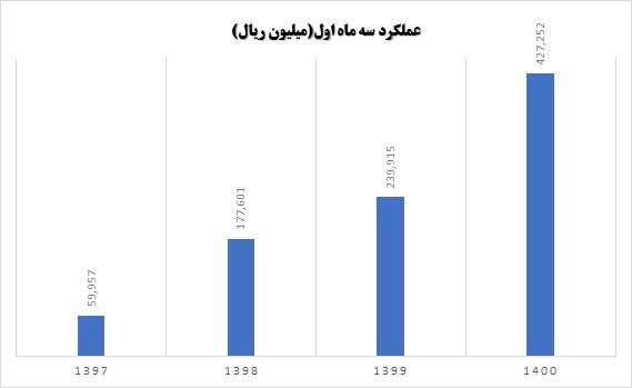 مقایسه نرخ رشد فسازان