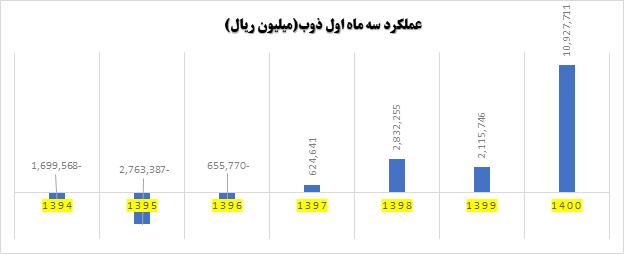 مقایسه نرخ رشد بر اساس عملکرد سه ماهه اول شرکت ذوب آهن اصفهان