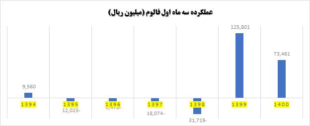 مقایسه نرخ رشد بر اساس عملکرد سه ماهه اول فالوم