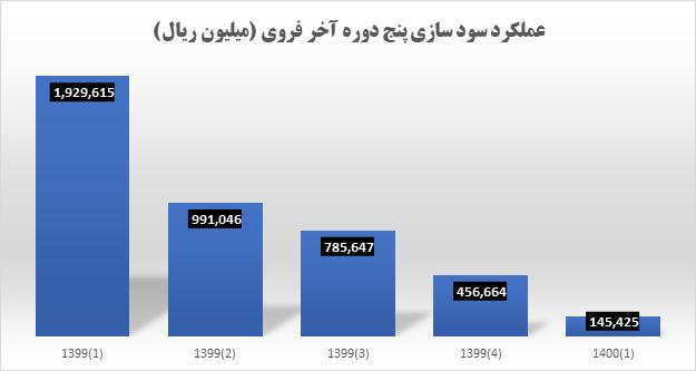 مقایسه نرخ رشد بر اساس عملکرد سه ماهه اول ذوب روی اصفهان فروی