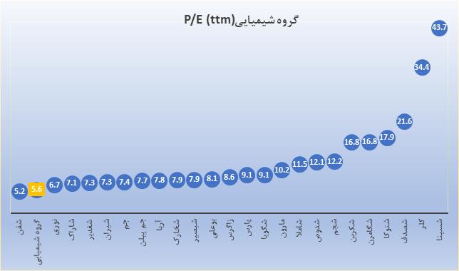 قیمت به درآمد گروه شیمیایی