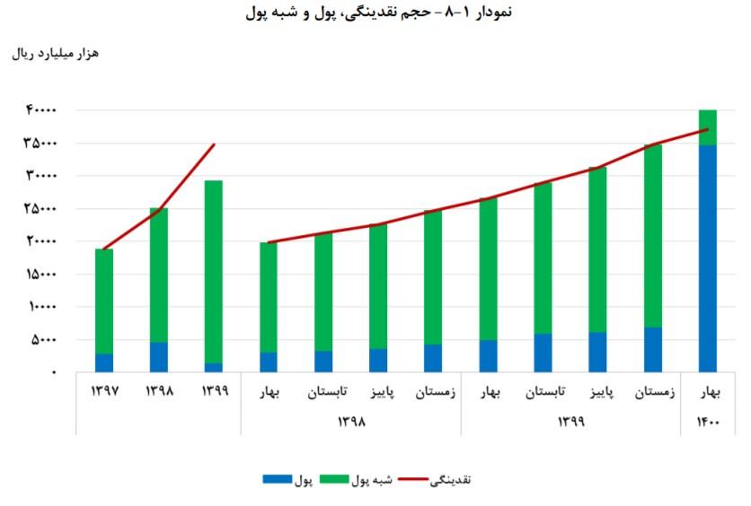 رشد ۶.۶ درصدی نقدینگی در بهار ۱۴۰۰