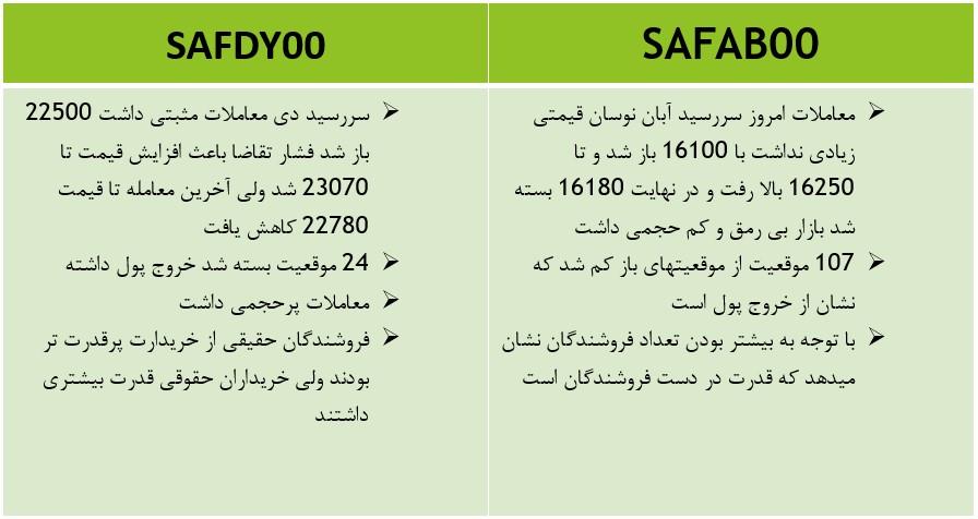 تحلیل روزانه بازار آتی | 19 مهر 1400