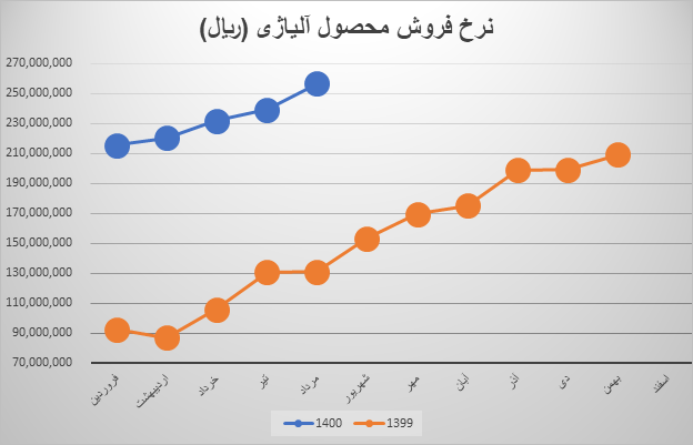 نرخ فروش محصول استراتژیک فولاژ