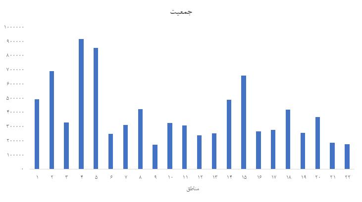 تحلیل بازار مسکن تهران   تابستان 1400