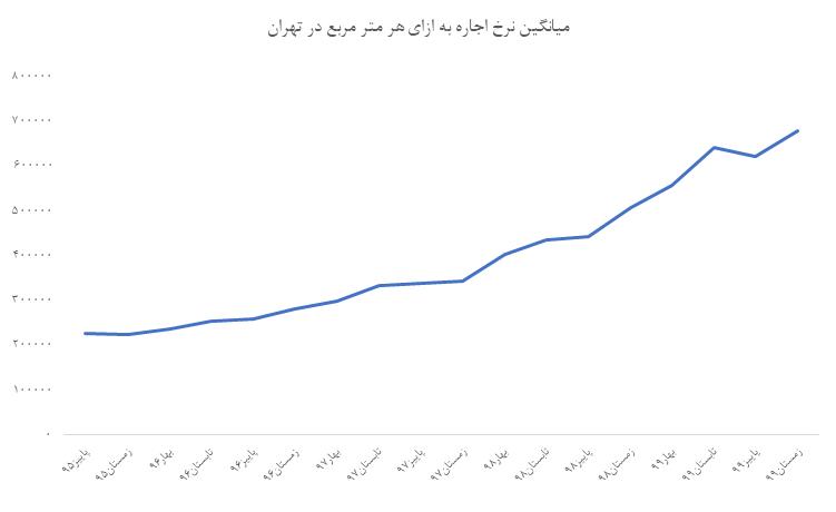 میانگین نرخ اجاره در شهر تهران