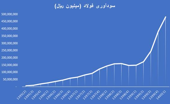 روند سودآوری شرکت فولاد مبارکه اصفهان