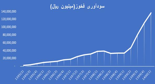 روند سودآوری شرکت فولاد خوزستان