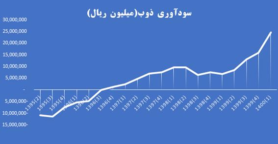 روند سودآوری شرکت ذوب آهن اصفهان